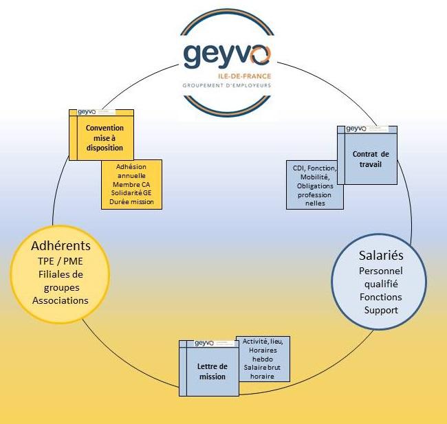 Relation Geyvo Ile de France, employeurs, salariés